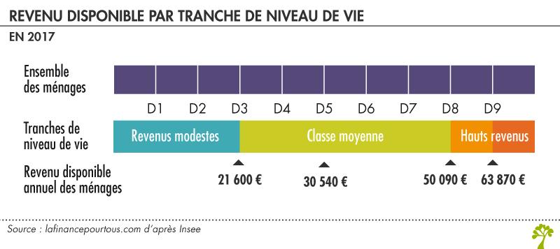 Niveau et composition des revenus en France