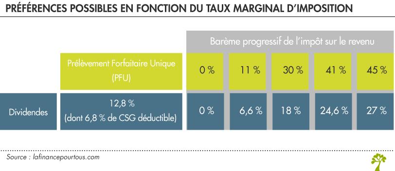 PFU ou imposition au barème de l'impôt