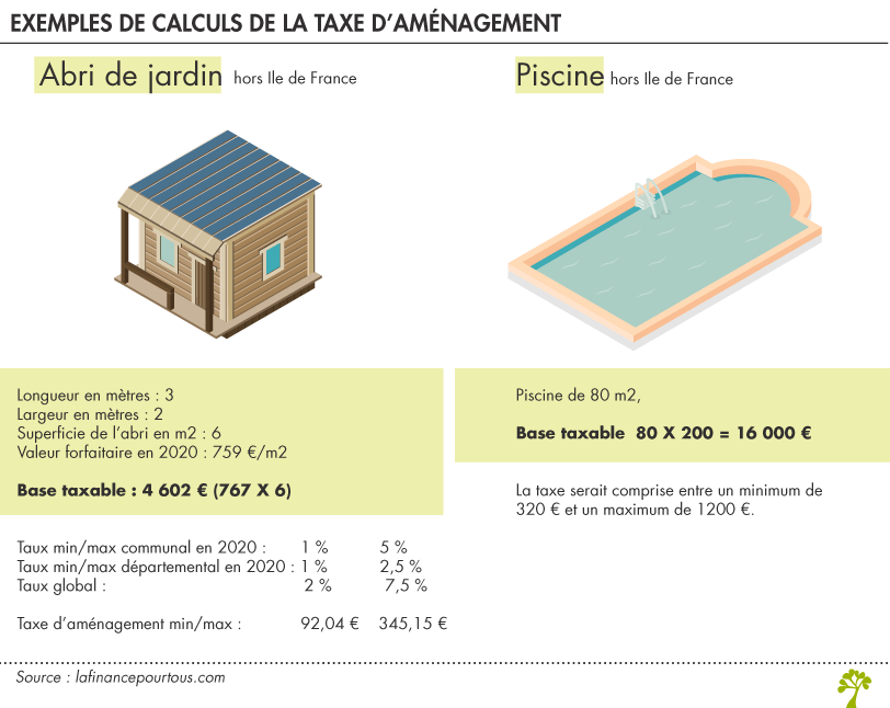 Calcul taxe d'aménagement