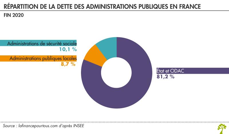 dette des administrations publiques en France