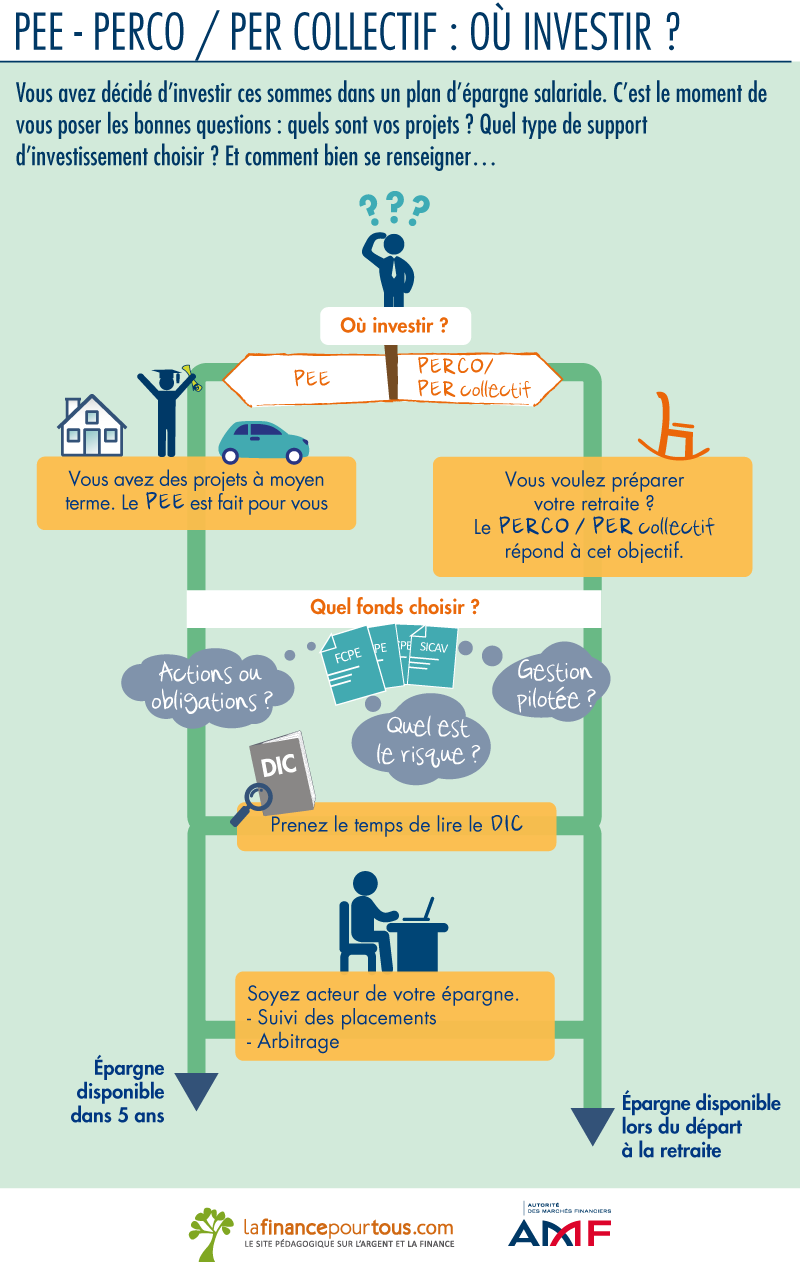 PEE PERCO PER collectif : où investir ?