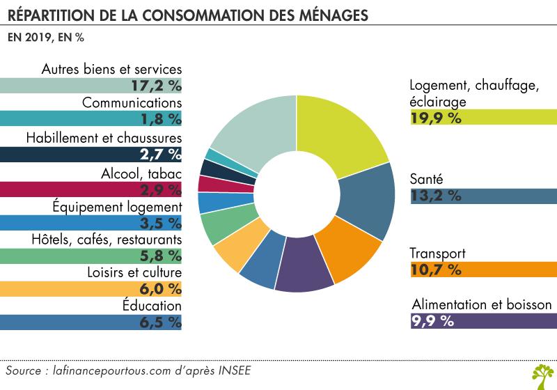 Répartition de la consommation des ménages