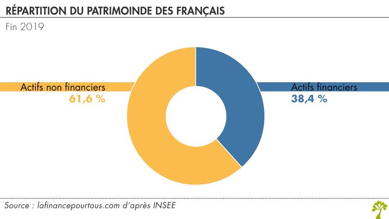 répartition du patrimoine des français