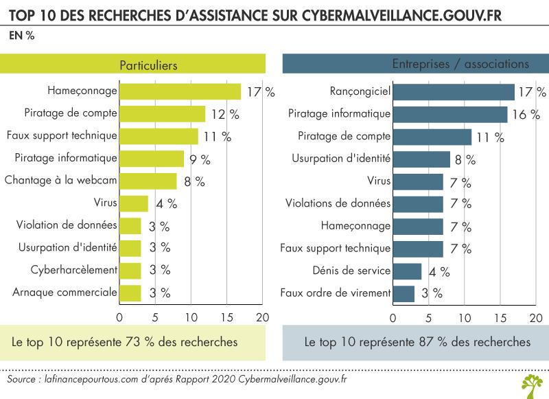 Assistance cyberalveillance