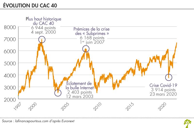 Evolution du CAC 40