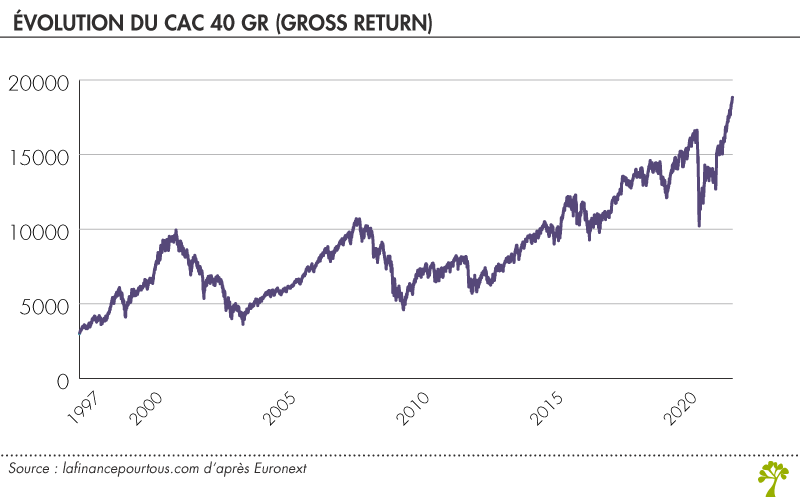 Evolution du CAC 40 GR