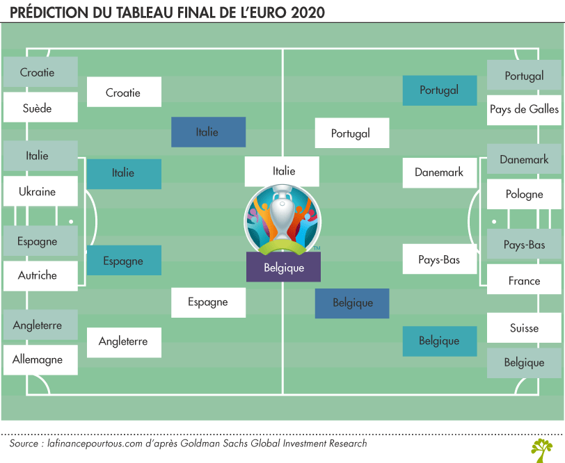 Prédiction euro2020