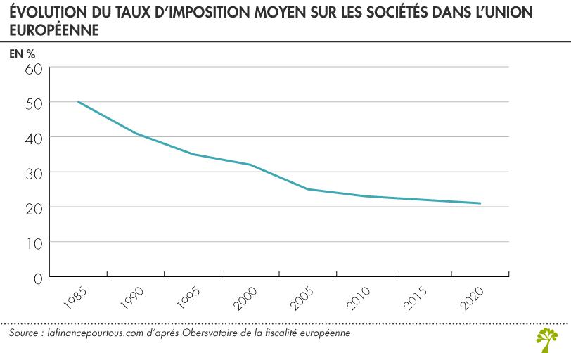 taux d'imposition moyen sur les sociétés en Europe