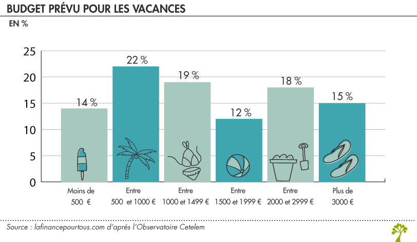 Vacances : budget moyen