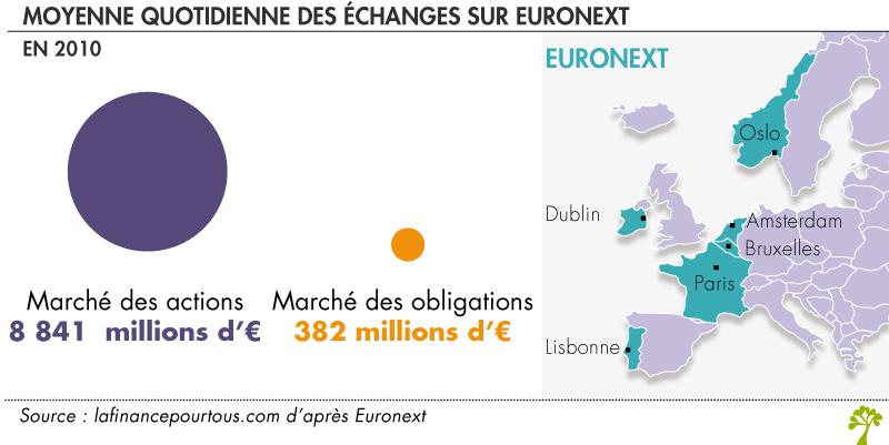 Moyenne quotidienne des échanges sur Euronext