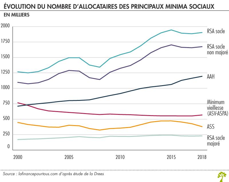 Nombre allocataires minima sociaux