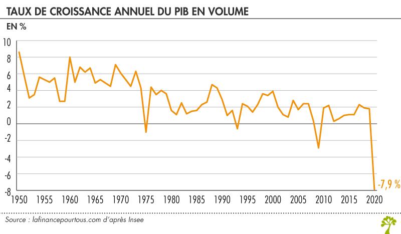Taux de croissance annuel du pib en volume