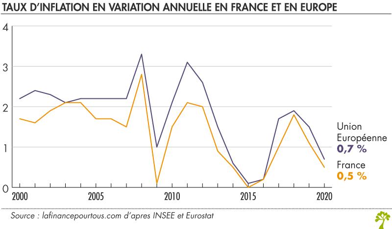Inflation annuelle en Europe et en France
